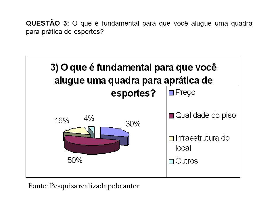QUESTÃO 3: O que é fundamental para que você alugue uma quadra para prática de esportes? Fonte: Pesquisa realizada pelo autor