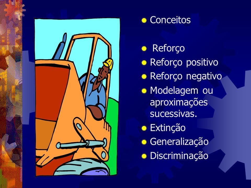 Conceitos Reforço Reforço positivo Reforço negativo Modelagem ou aproximações sucessivas. Extinção Generalização Discriminação
