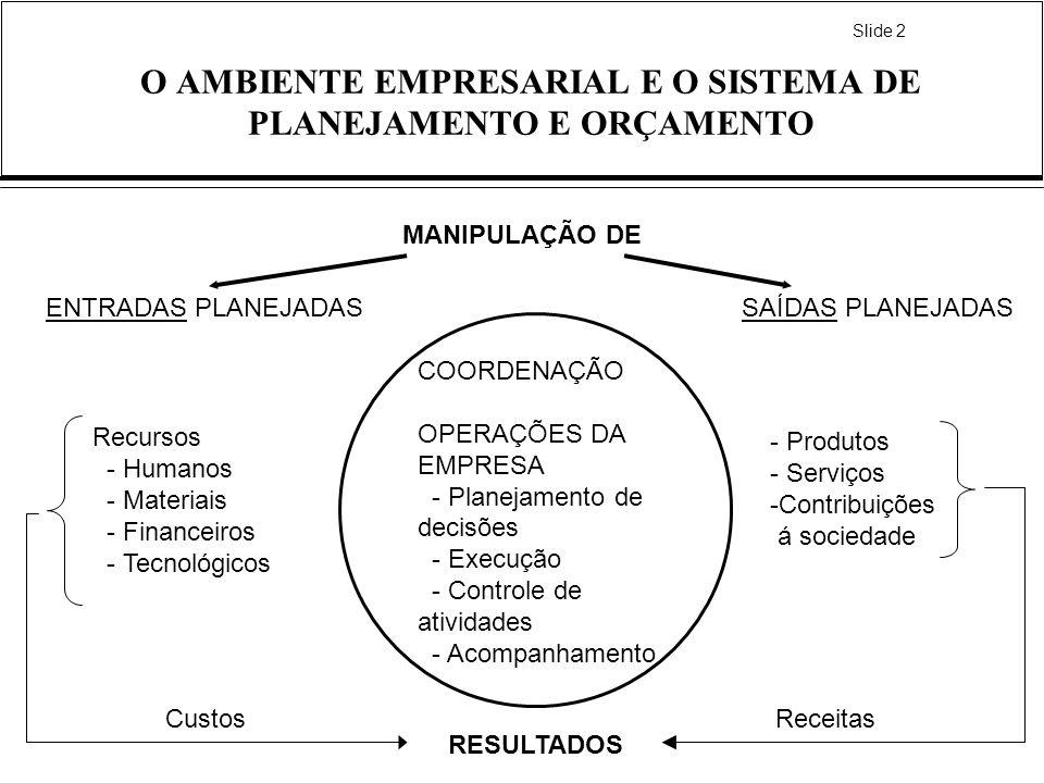 Slide 2 O AMBIENTE EMPRESARIAL E O SISTEMA DE PLANEJAMENTO E ORÇAMENTO ENTRADAS PLANEJADASSAÍDAS PLANEJADAS Recursos - Humanos - Materiais - Financeir