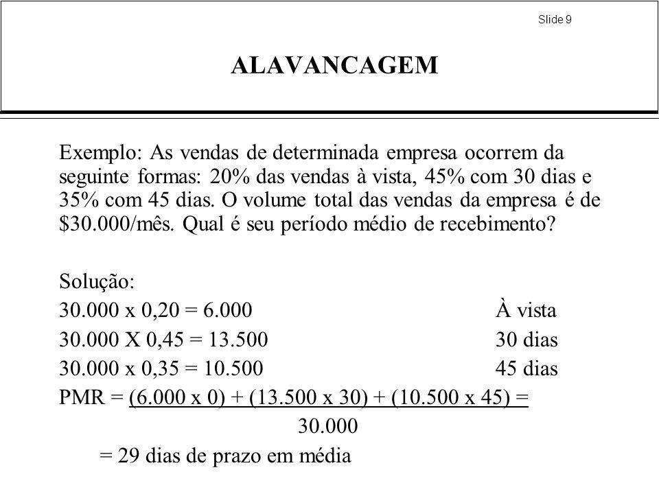 Slide 9 ALAVANCAGEM Exemplo: As vendas de determinada empresa ocorrem da seguinte formas: 20% das vendas à vista, 45% com 30 dias e 35% com 45 dias. O