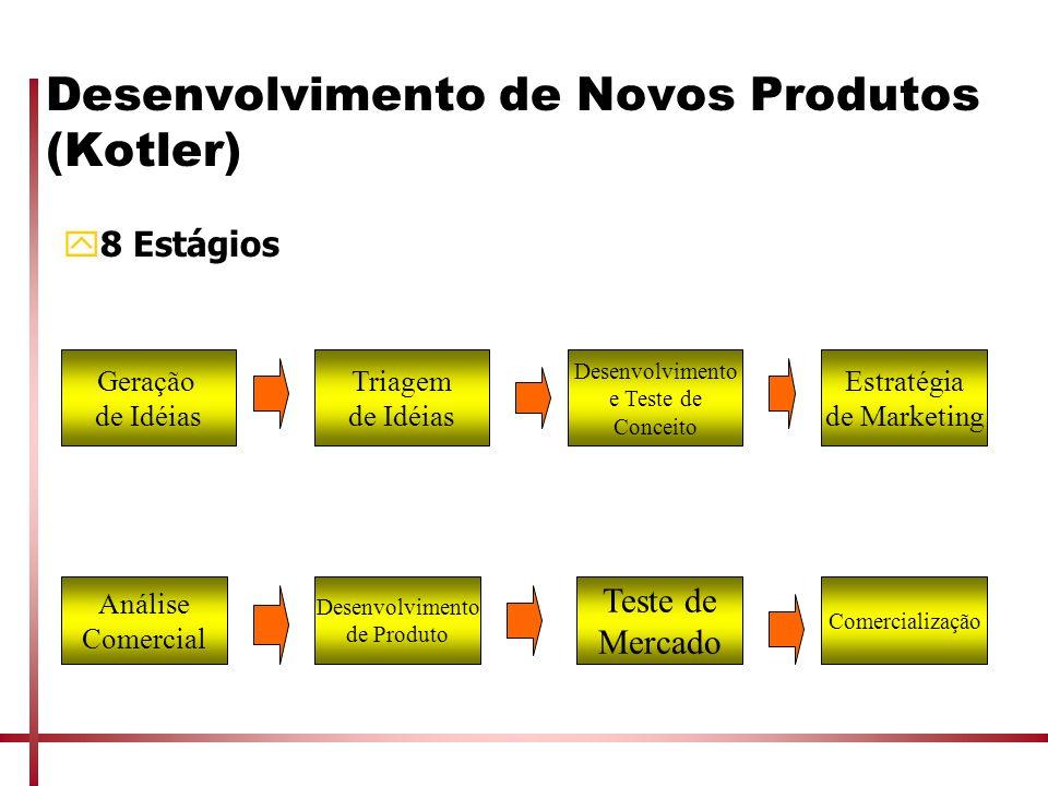 Desenvolvimento de Novos Produtos (Kotler) y8 Estágios Geração de Idéias Triagem de Idéias Desenvolvimento e Teste de Conceito Estratégia de Marketing