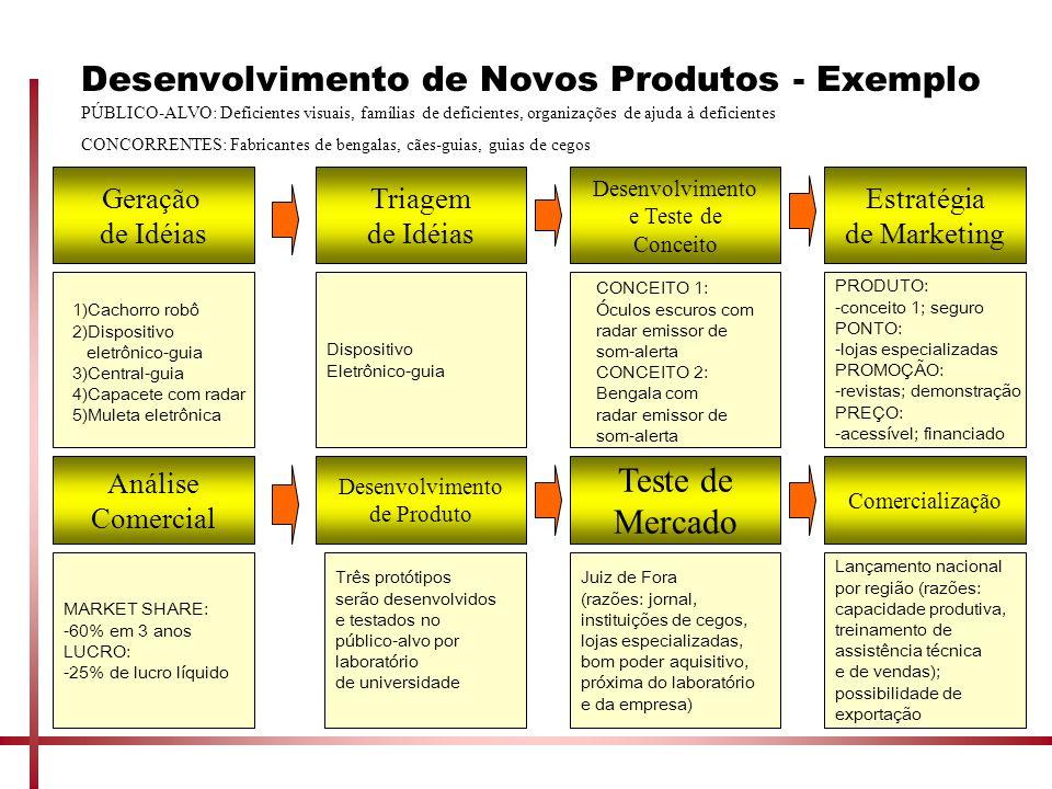 Desenvolvimento de Novos Produtos - Exemplo Geração de Idéias Triagem de Idéias Desenvolvimento e Teste de Conceito Estratégia de Marketing Análise Co