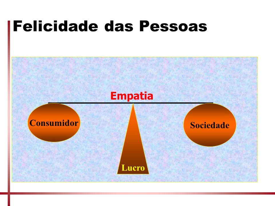 Felicidade das Pessoas Empatia Lucro Consumidor Sociedade