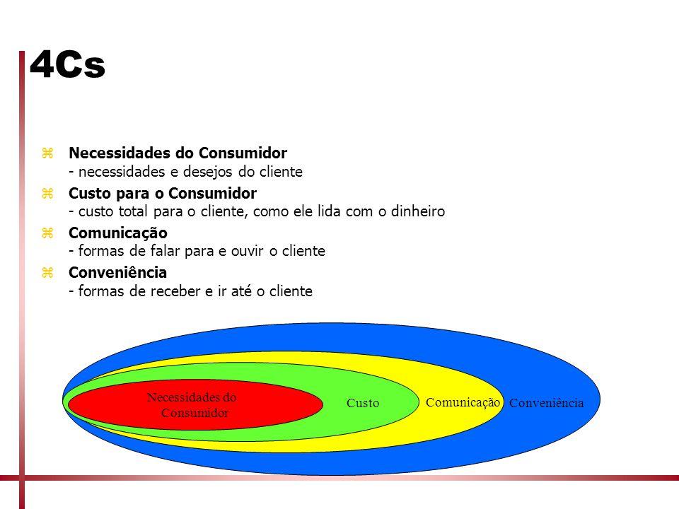 4Cs zNecessidades do Consumidor - necessidades e desejos do cliente zCusto para o Consumidor - custo total para o cliente, como ele lida com o dinheir
