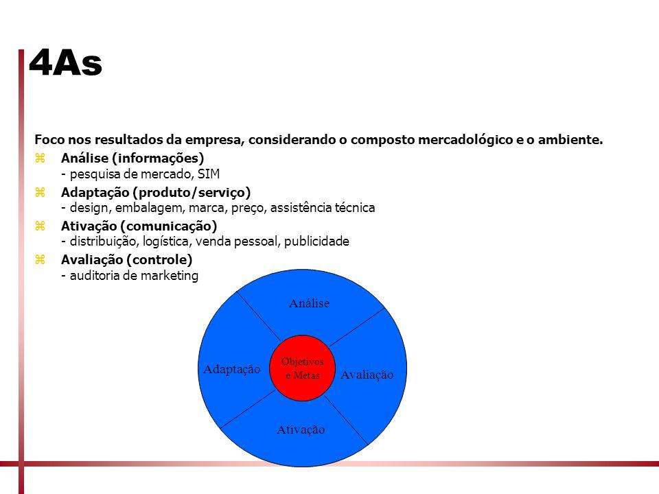4As Foco nos resultados da empresa, considerando o composto mercadológico e o ambiente. zAnálise (informações) - pesquisa de mercado, SIM zAdaptação (