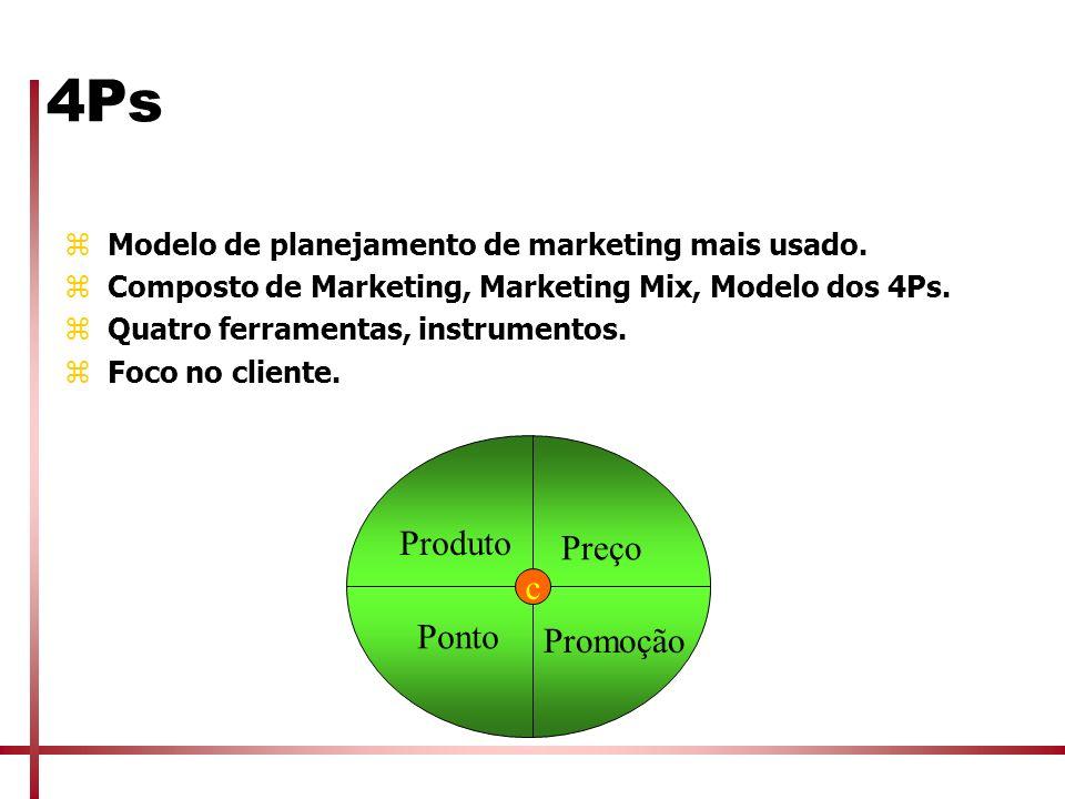 4Ps zModelo de planejamento de marketing mais usado. zComposto de Marketing, Marketing Mix, Modelo dos 4Ps. zQuatro ferramentas, instrumentos. zFoco n