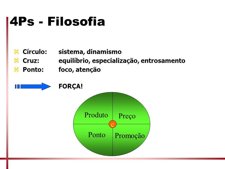 4Ps - Filosofia zCírculo: sistema, dinamismo zCruz: equilíbrio, especialização, entrosamento zPonto: foco, atenção FORÇA! Produto Preço Ponto Promoção