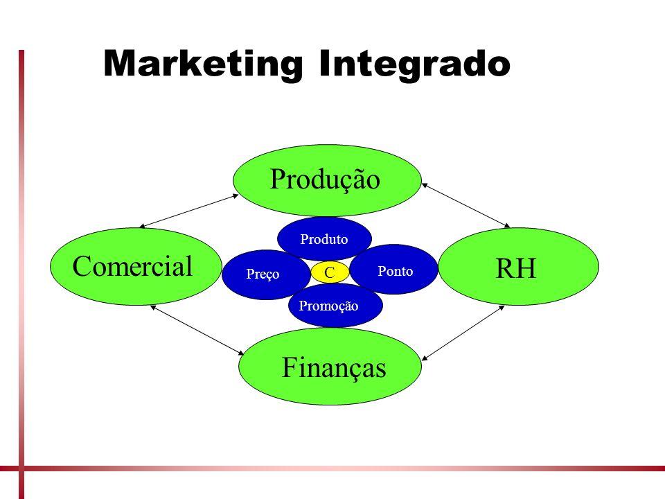 Marketing Integrado C Produção Finanças Comercial RH Preço Produto Ponto Promoção