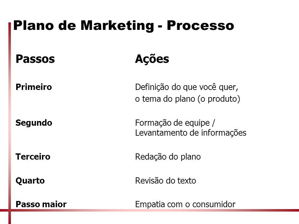Plano de Marketing - Processo PassosAções PrimeiroDefinição do que você quer, o tema do plano (o produto) SegundoFormação de equipe / Levantamento de