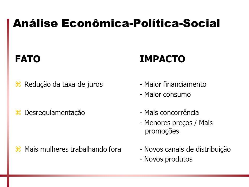 Análise Econômica-Política-Social FATOIMPACTO zRedução da taxa de juros- Maior financiamento - Maior consumo zDesregulamentação- Mais concorrência - M