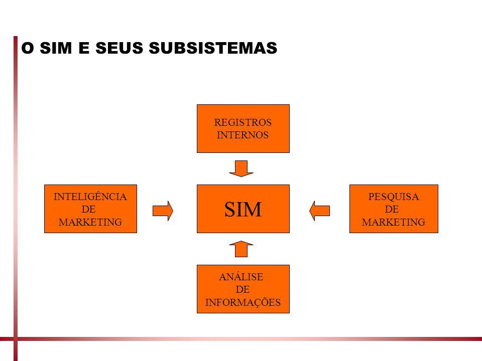 O SIM E SEUS SUBSISTEMAS SIM REGISTROS INTERNOS INTELIGÊNCIA DE MARKETING ANÁLISE DE INFORMAÇÕES PESQUISA DE MARKETING
