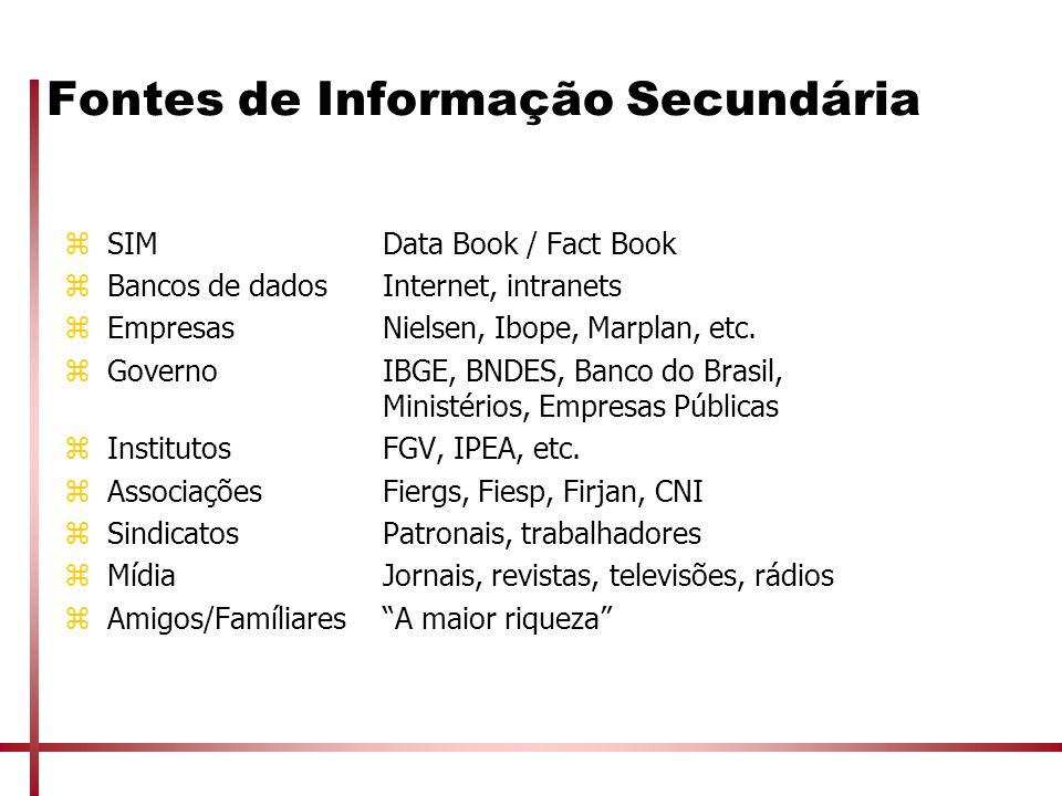 Fontes de Informação Secundária zSIMData Book / Fact Book zBancos de dadosInternet, intranets zEmpresasNielsen, Ibope, Marplan, etc. zGoverno IBGE, BN