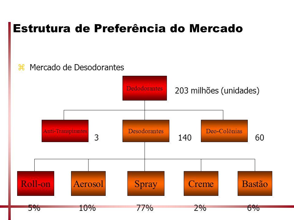 Estrutura de Preferência do Mercado zMercado de Desodorantes 203 milhões (unidades) 3 140 60 5% 10% 77% 2% 6% Dedodorantes Desodorantes Anti-Transpira