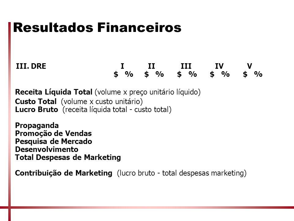 Resultados Financeiros III. DREI II III IV V $ % $ % $ % $ % $ % Receita Líquida Total (volume x preço unitário líquido) Custo Total (volume x custo u