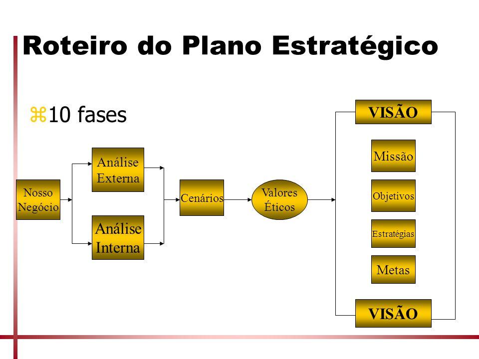 Roteiro do Plano Estratégico z10 fases Nosso Negócio Análise Externa Análise Interna Cenários Valores Éticos VISÃO Missão Objetivos Estratégias Metas