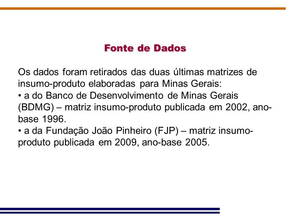 Fonte de Dados Os dados foram retirados das duas últimas matrizes de insumo-produto elaboradas para Minas Gerais: a do Banco de Desenvolvimento de Min