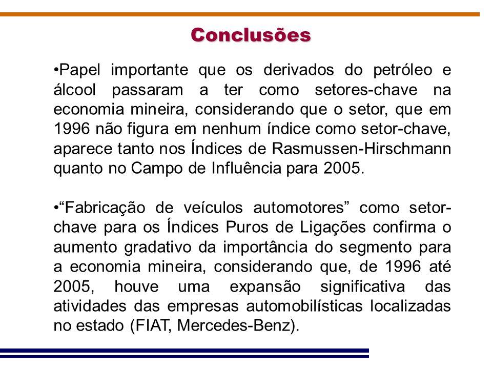 Conclusões Papel importante que os derivados do petróleo e álcool passaram a ter como setores-chave na economia mineira, considerando que o setor, que
