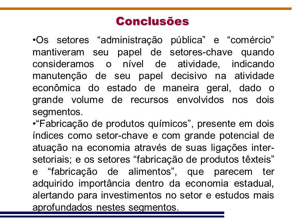 Conclusões Os setores administração pública e comércio mantiveram seu papel de setores-chave quando consideramos o nível de atividade, indicando manut