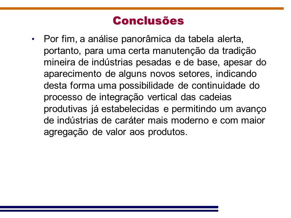 Conclusões Por fim, a análise panorâmica da tabela alerta, portanto, para uma certa manutenção da tradição mineira de indústrias pesadas e de base, ap