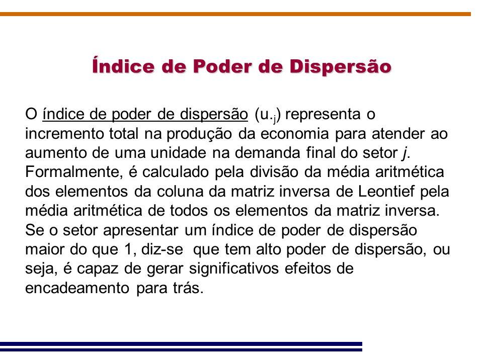Índice de Poder de Dispersão O índice de poder de dispersão (u. j ) representa o incremento total na produção da economia para atender ao aumento de u