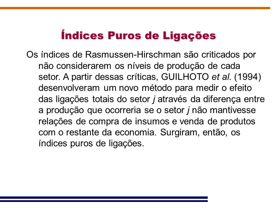 Índices Puros de Ligações PBL - Índice puro de ligações para trás: mede o impacto puro na economia do valor bruto da produção do setor j.
