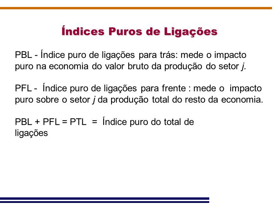 Índices Puros de Ligações PBL - Índice puro de ligações para trás: mede o impacto puro na economia do valor bruto da produção do setor j. PFL - Índice