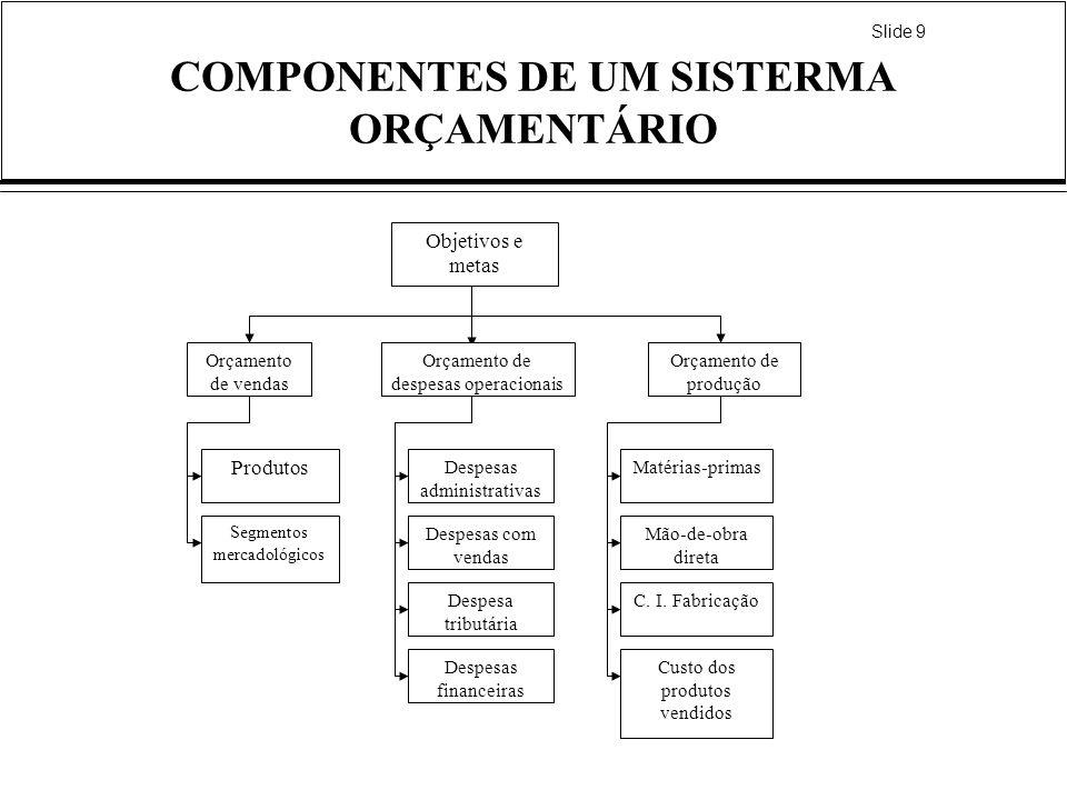 Slide 9 COMPONENTES DE UM SISTERMA ORÇAMENTÁRIO Objetivos e metas Orçamento de vendas Orçamento de despesas operacionais Orçamento de produção Produto
