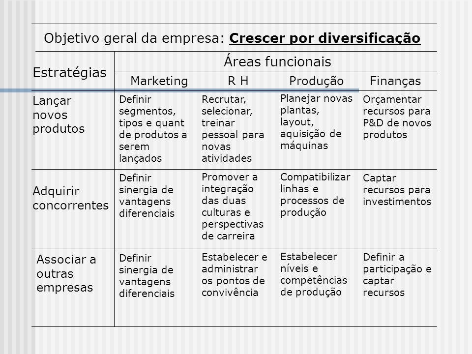 Objetivo geral da empresa: Crescer por diversificação Estratégias Áreas funcionais MarketingR HProduçãoFinanças Lançar novos produtos Adquirir concorr