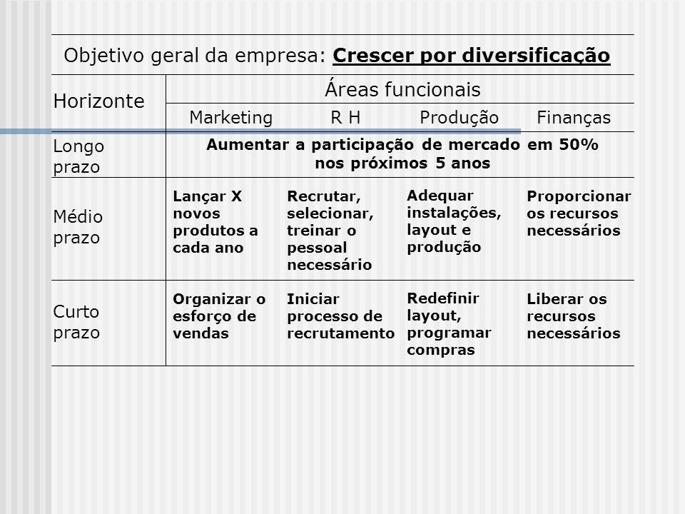 Objetivo geral da empresa: Crescer por diversificação Horizonte Áreas funcionais MarketingR HProduçãoFinanças Longo prazo Médio prazo Aumentar a parti