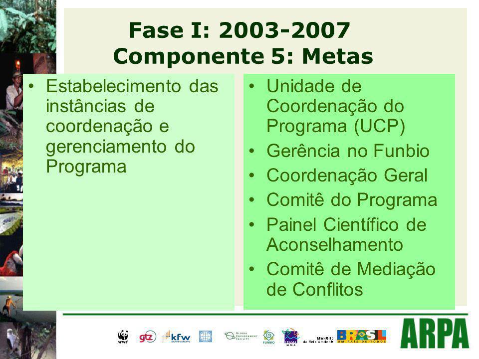 Fase I: 2003-2007 Componente 5: Metas Estabelecimento das instâncias de coordenação e gerenciamento do Programa Unidade de Coordenação do Programa (UCP) Gerência no Funbio Coordenação Geral Comitê do Programa Painel Científico de Aconselhamento Comitê de Mediação de Conflitos