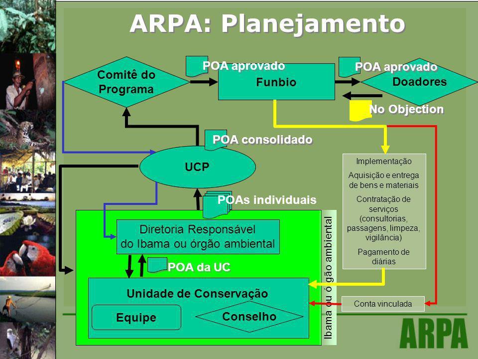 ARPA: Planejamento UCP Comitê do Programa Doadores Funbio POA aprovado No Objection POA consolidado Equipe Unidade de Conservação Diretoria Responsáve
