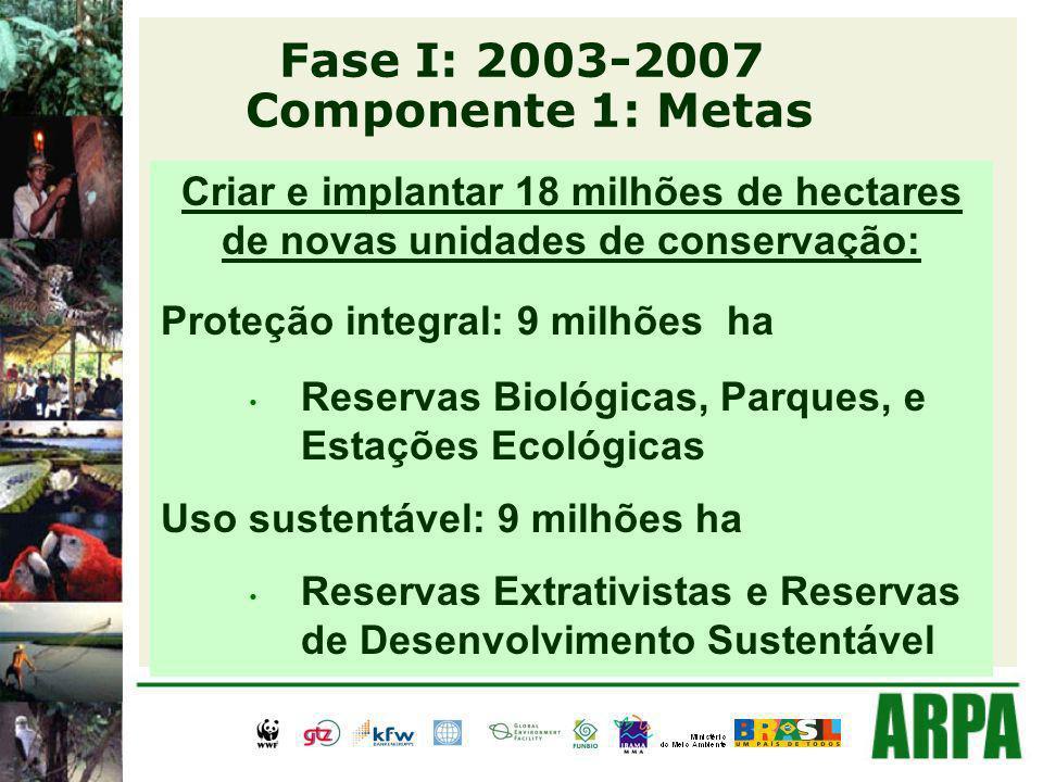 Fase I: 2003-2007 Componente 1: Metas Criar e implantar 18 milhões de hectares de novas unidades de conservação: Proteção integral: 9 milhões ha Reservas Biológicas, Parques, e Estações Ecológicas Uso sustentável: 9 milhões ha Reservas Extrativistas e Reservas de Desenvolvimento Sustentável