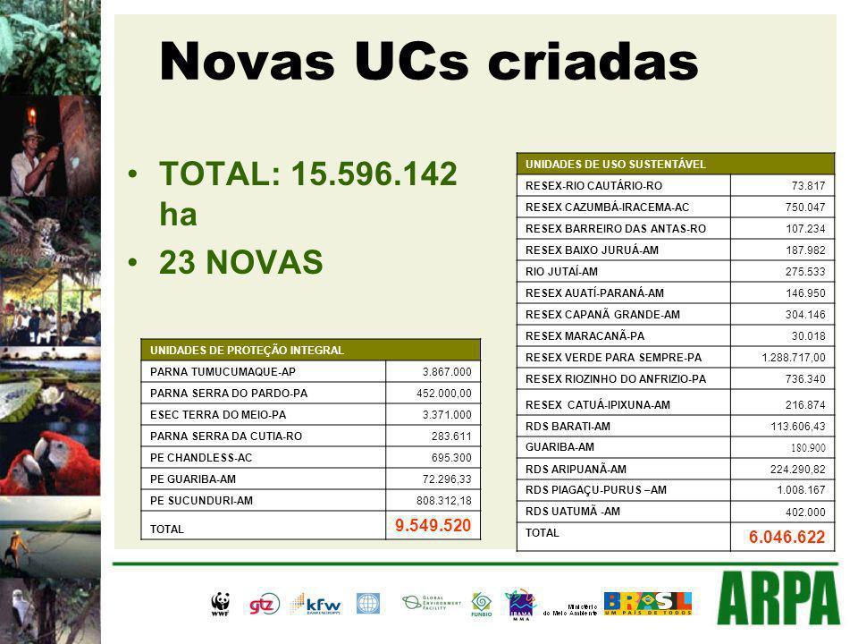 Novas UCs criadas TOTAL: 15.596.142 ha 23 NOVAS UNIDADES DE PROTEÇÃO INTEGRAL PARNA TUMUCUMAQUE-AP3.867.000 PARNA SERRA DO PARDO-PA452.000,00 ESEC TERRA DO MEIO-PA3.371.000 PARNA SERRA DA CUTIA-RO283.611 PE CHANDLESS-AC695.300 PE GUARIBA-AM72.296,33 PE SUCUNDURI-AM808.312,18 TOTAL 9.549.520 UNIDADES DE USO SUSTENTÁVEL RESEX-RIO CAUTÁRIO-RO73.817 RESEX CAZUMBÁ-IRACEMA-AC750.047 RESEX BARREIRO DAS ANTAS-RO107.234 RESEX BAIXO JURUÁ-AM187.982 RIO JUTAÍ-AM275.533 RESEX AUATÍ-PARANÁ-AM146.950 RESEX CAPANÃ GRANDE-AM304.146 RESEX MARACANÃ-PA30.018 RESEX VERDE PARA SEMPRE-PA1.288.717,00 RESEX RIOZINHO DO ANFRIZIO-PA736.340 RESEX CATUÁ-IPIXUNA-AM216.874 RDS BARATI-AM113.606,43 GUARIBA-AM 180.900 RDS ARIPUANÃ-AM224.290,82 RDS PIAGAÇU-PURUS –AM1.008.167 RDS UATUMÃ -AM402.000 TOTAL 6.046.622