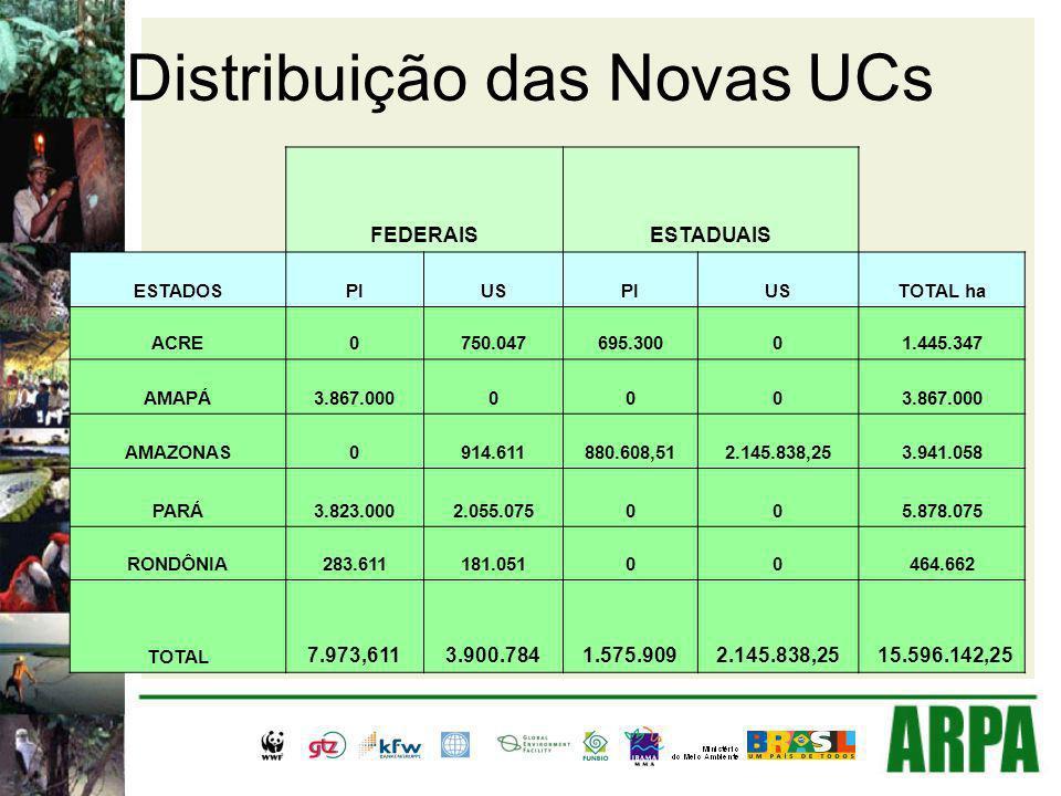 Distribuição das Novas UCs FEDERAISESTADUAIS ESTADOSPIUSPIUSTOTAL ha ACRE0750.047695.30001.445.347 AMAPÁ3.867.000000 AMAZONAS0914.611880.608,512.145.8