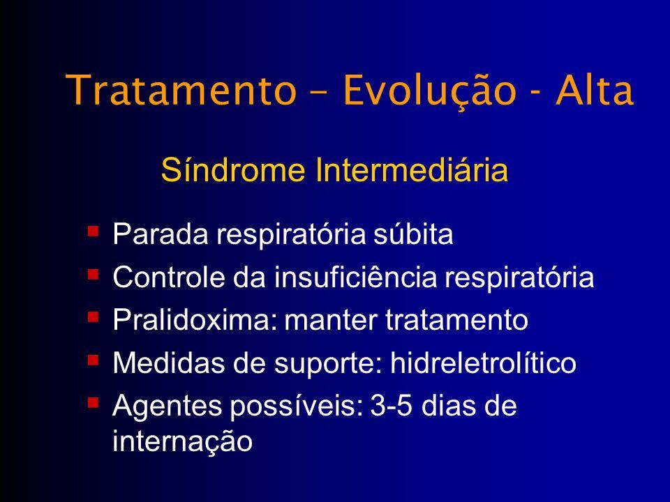 Tratamento – Evolução - Alta Parada respiratória súbita Controle da insuficiência respiratória Pralidoxima: manter tratamento Medidas de suporte: hidr