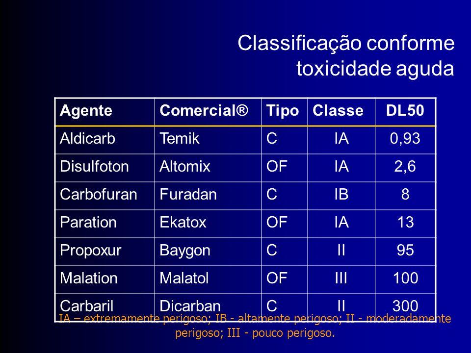 IA – extremamente perigoso; IB - altamente perigoso; II - moderadamente perigoso; III - pouco perigoso. AgenteComercial®TipoClasseDL50 AldicarbTemikCI