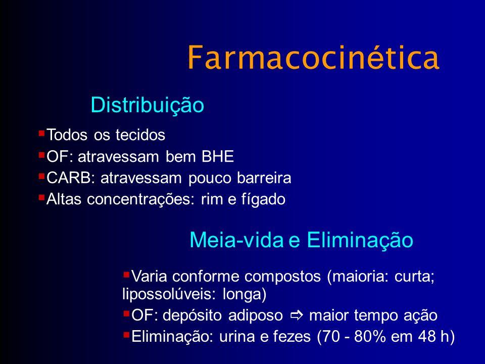 Todos os tecidos OF: atravessam bem BHE CARB: atravessam pouco barreira Altas concentrações: rim e fígado Distribuição Farmacocin é tica Varia conform