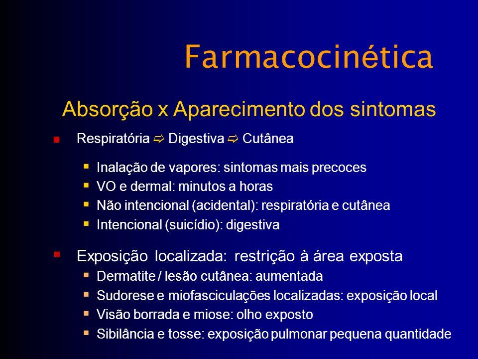 Farmacocin é tica Respiratória Digestiva Cutânea Inalação de vapores: sintomas mais precoces VO e dermal: minutos a horas Não intencional (acidental):