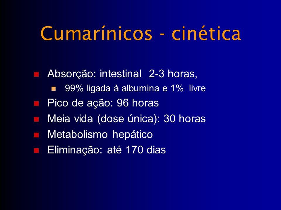Cumarínicos - cinética Absorção: intestinal 2-3 horas, 99% ligada à albumina e 1% livre Pico de ação: 96 horas Meia vida (dose única): 30 horas Metabo