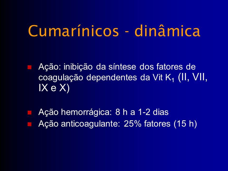 Ação: inibição da síntese dos fatores de coagulação dependentes da Vit K 1 (II, VII, IX e X) Ação hemorrágica: 8 h a 1-2 dias Ação anticoagulante: 25%