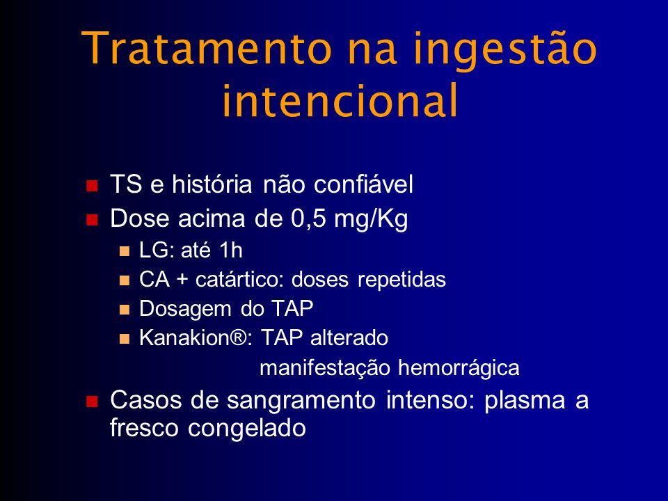 Tratamento na ingestão intencional TS e história não confiável Dose acima de 0,5 mg/Kg LG: até 1h CA + catártico: doses repetidas Dosagem do TAP Kanak