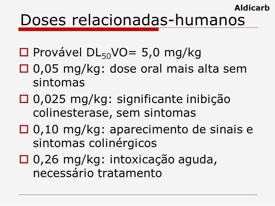 Doses relacionadas-humanos Provável DL 50 VO= 5,0 mg/kg 0,05 mg/kg: dose oral mais alta sem sintomas 0,025 mg/kg: significante inibição colinesterase,