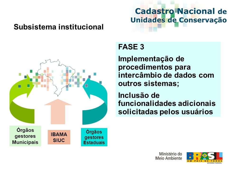 FASE 3 Implementação de procedimentos para intercâmbio de dados com outros sistemas; Inclusão de funcionalidades adicionais solicitadas pelos usuários Subsistema institucional Órgãos gestores Estaduais IBAMA SIUC Órgãos gestores Municipais