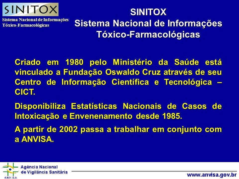 Sistema Nacional de Informações Tóxico-Farmacológicas Agência Nacional de Vigilância Sanitária SINITOX Sistema Nacional de Informações Tóxico-Farmacológicas Criado em 1980 pelo Ministério da Saúde está vinculado a Fundação Oswaldo Cruz através de seu Centro de Informação Científica e Tecnológica – CICT.