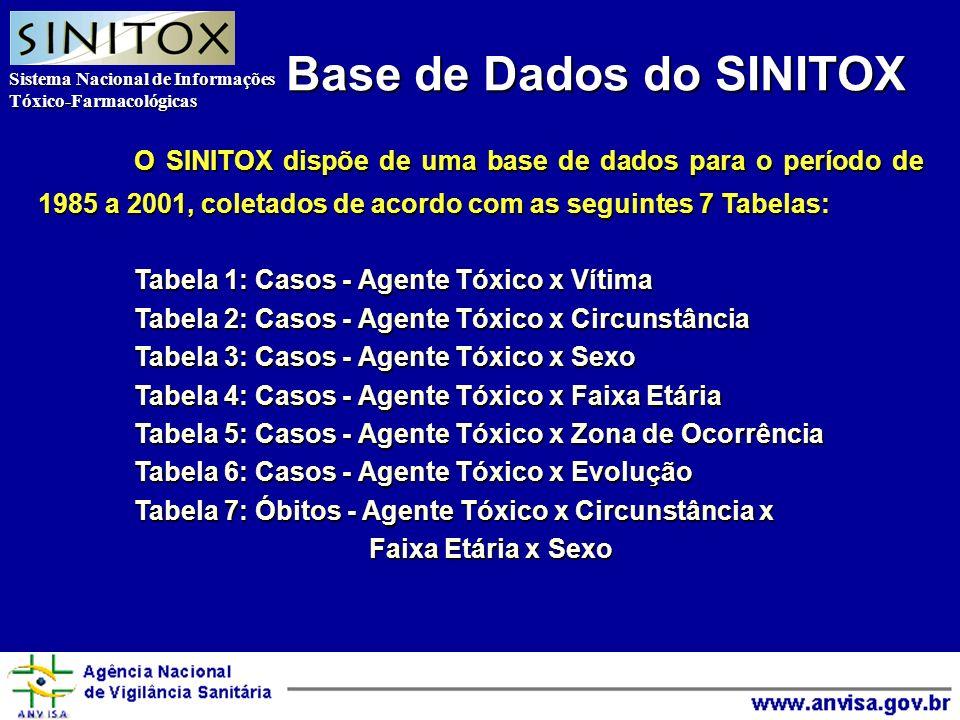 Sistema Nacional de Informações Tóxico-Farmacológicas Agência Nacional de Vigilância Sanitária O SINITOX dispõe de uma base de dados para o período de 1985 a 2001, coletados de acordo com as seguintes 7 Tabelas: Tabela 1: Casos - Agente Tóxico x Vítima Tabela 2: Casos - Agente Tóxico x Circunstância Tabela 3: Casos - Agente Tóxico x Sexo Tabela 4: Casos - Agente Tóxico x Faixa Etária Tabela 5: Casos - Agente Tóxico x Zona de Ocorrência Tabela 6: Casos - Agente Tóxico x Evolução Tabela 7: Óbitos - Agente Tóxico x Circunstância x Faixa Etária x Sexo Base de Dados do SINITOX