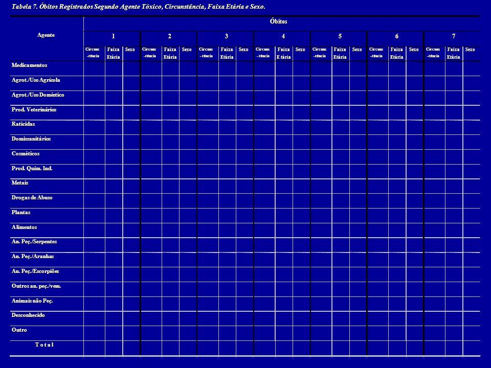 Tabela 7. Óbitos Registrados Segundo Agente Tóxico, Circunstância, Faixa Etária e Sexo.