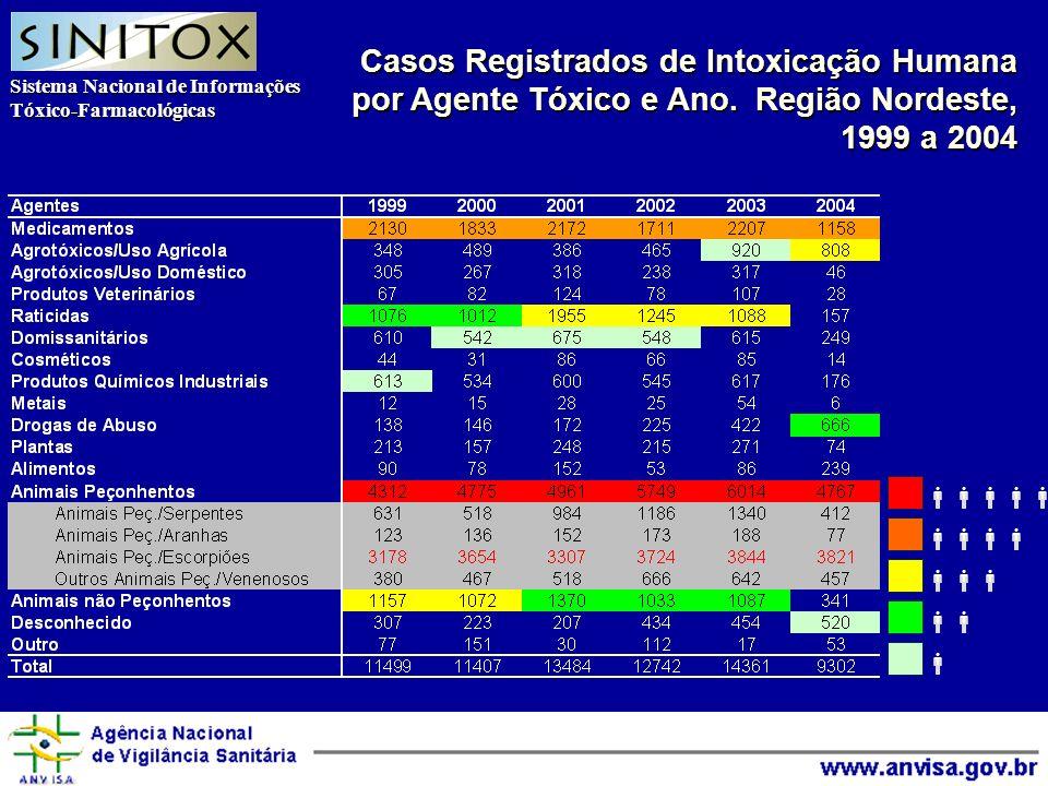 Sistema Nacional de Informações Tóxico-Farmacológicas Agência Nacional de Vigilância Sanitária Casos Registrados de Intoxicação Humana por Agente Tóxico e Ano.