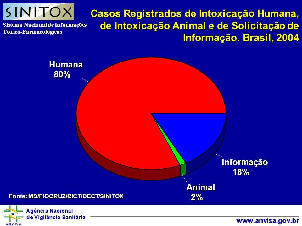 Sistema Nacional de Informações Tóxico-Farmacológicas Agência Nacional de Vigilância Sanitária Casos Registrados de Intoxicação Humana, de Intoxicação Animal e de Solicitação de Informação.
