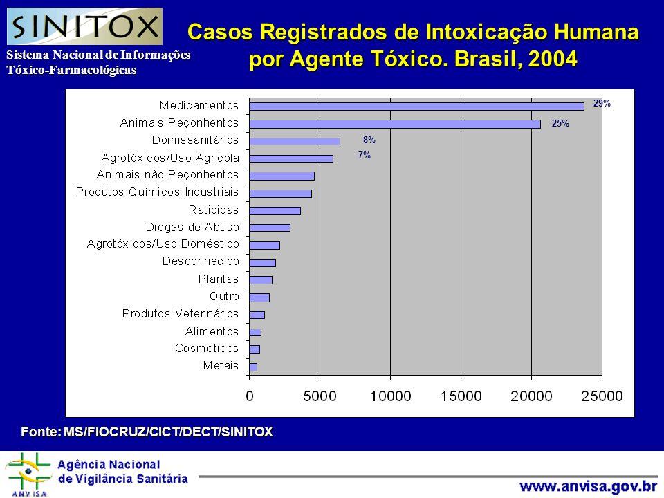 Sistema Nacional de Informações Tóxico-Farmacológicas Agência Nacional de Vigilância Sanitária Casos Registrados de Intoxicação Humana por Agente Tóxico.
