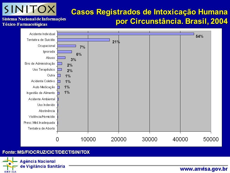 Sistema Nacional de Informações Tóxico-Farmacológicas Agência Nacional de Vigilância Sanitária Casos Registrados de Intoxicação Humana por Circunstância.